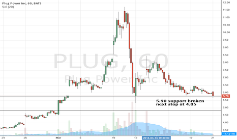 PLUG: PLUG 4.90 support broken next stop at 4.85
