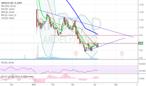 ARDX: $ARDX breakout tomorrow?