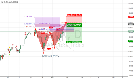 DAX: DAX potential bearish Butterfly Pattern
