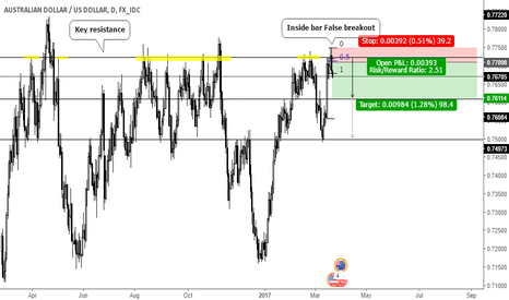 AUDUSD: Inside bar False breakout on key resistance
