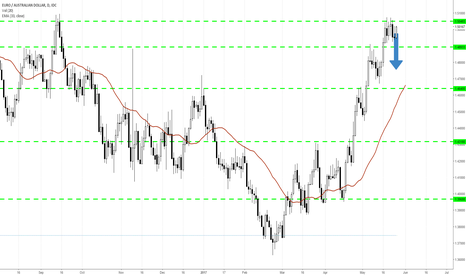EURAUD: Time to break down from consolidation?