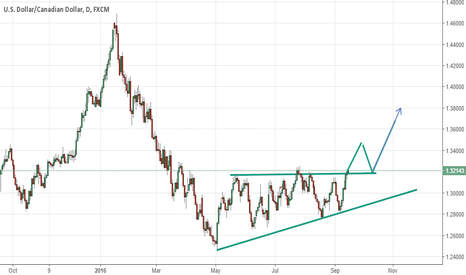 USDCAD: GBPUSD LONG - IN FUTURE
