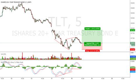 TLT: Triple Divergence TLT Long 5 min.