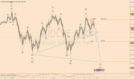 AUDCHF: Analysis and plan - SHORT AUDCHF