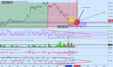 USDJPY: USDJPY bullseye Nov 8th