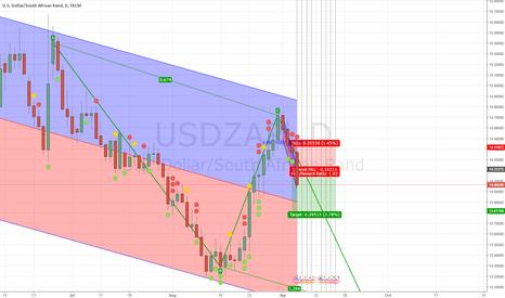 USDZAR: short