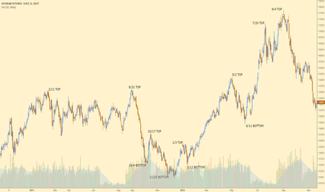 ZS1!: 5 Year inverse cycle on Soybeans