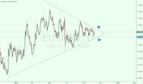 EURUSD: EURUSD WAIT FOR BREAKOUT