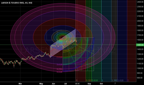 LT: Sustains below 1505 Sell. Closing stop loss 1525. Target 1393.