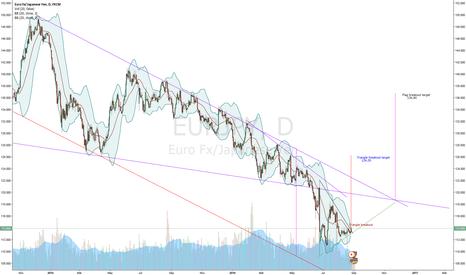 EURJPY: EUR/JPY Larger Flag breakout pattern (Nikita FX )