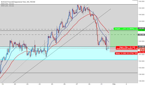 GBPJPY: GBPJPY H1 buy position