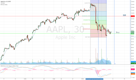 AAPL: Apple buy soon