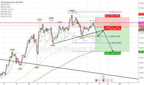 EURJPY: EUR/JPY head and shoulders formed