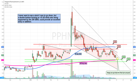 PPHM: A short-term trading idea for peregrine Pharma