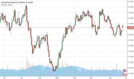 AUDUSD: AUD/USD Failing To Find Demand