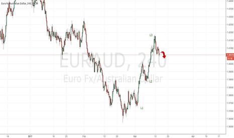 EURAUD: EURAUD level 3 up reached, short move already started
