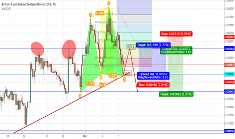 GBPNZD: GBPNZD NICE OPPORTUNITY +400 PIPS BOTH WAYS