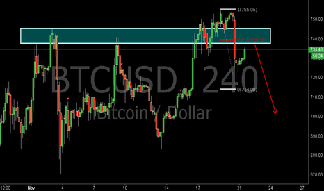 BTCUSD: BTCUSD:Sell at the Pullback