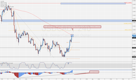 USDCAD: More zones of interest.