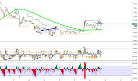 EURUSD:  Good strategy . Thanks to users tradingview