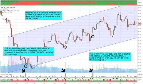 WAB: Look over the shoulder of SMART MONEY buying Wabtec (WAB)