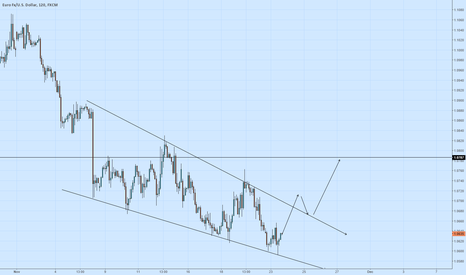 EURUSD: Just a thought