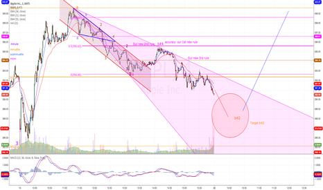 AAPL: $AAPL: 1 min chart
