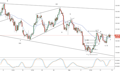 EURJPY: eur/jpy -- possible wave 3