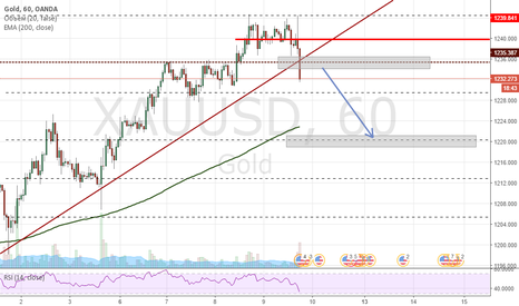 XAUUSD: GOLD sell от 1235.500