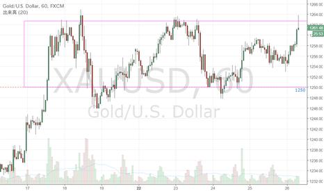 XAUUSD: ゴールドは囚われの身