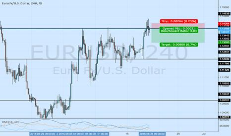 EURUSD: EURUSD short below S/R