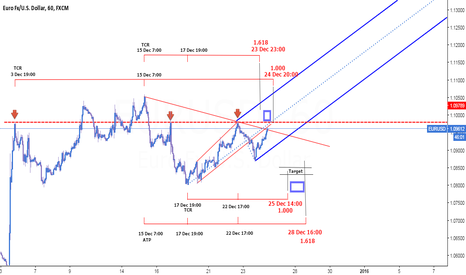 EURUSD: Eurusd 1hr chart - time to short ?