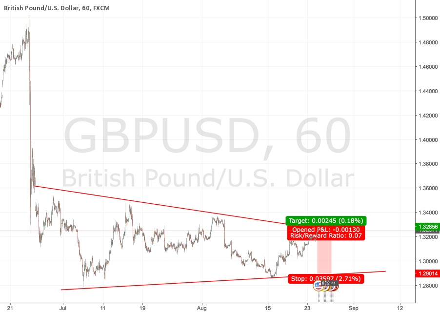 GBPUSD in the coming days