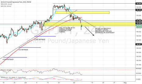 GBPJPY: GBP/JPY BEARISH SENTIMENT INTO NEW WEEK