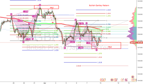 GBPJPY: GBPJPY: Bullish Gartley Pattern on H1