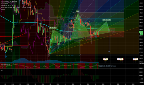BTCUSD: Quick long to 400 back in play