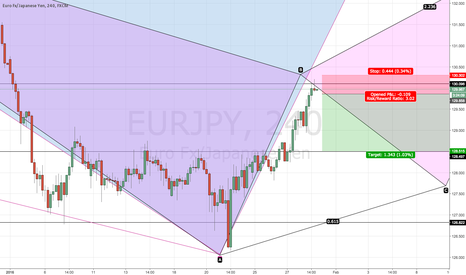 EURJPY: Short EURJPY (but Japanese event risk may nix it)