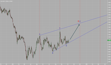 EURUSD: Leading Diagonal Triangle