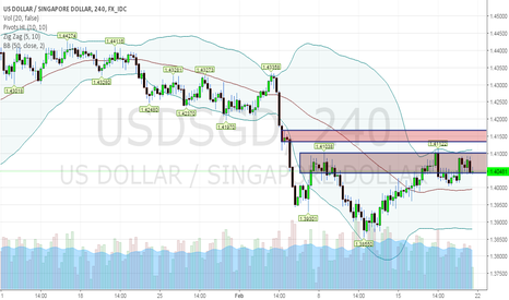 USDSGD: Identifying Buyers and Sellers!!