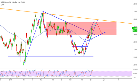 GBPUSD: Looking for the next move