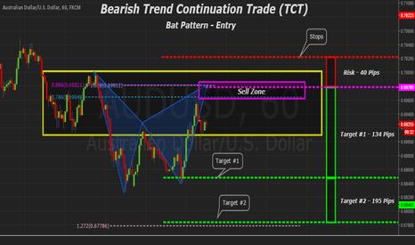 AUDUSD: AUDUSD Trend Continuation Trade (TCT) Bat Pattern for Entry