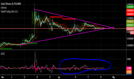 ZECBTC: ZEC | Market going bullish | BREAKOUT ???