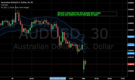 AUDUSD: Short the Aussie?
