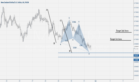 NZDUSD: Nzd Usd Buy Setup