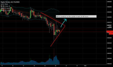 XRPBTC: XRP poised for upswing