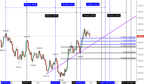XAUUSD: THE MOVEMENT OF GOLD IN A BIG TIME TEMPLATE (PART-2)