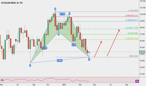 DXY: Just for me to remember~