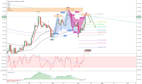 XAGUSD: Maybe downtrend then.