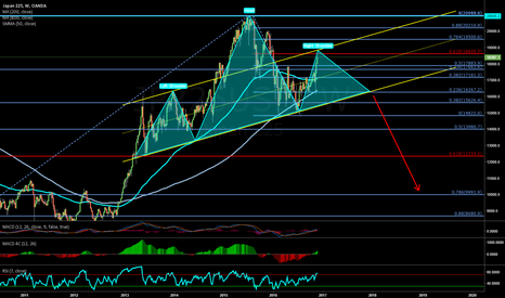 JP225USD: Nikkei Possible Head and Shoulders
