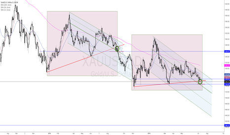 XAUUSD: GOLD - out of triangle, again